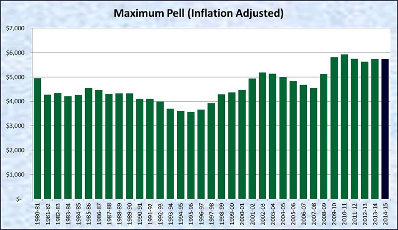 pell grant amount