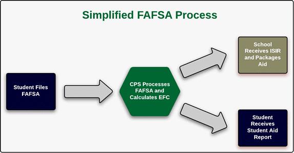 simplified fafsa process