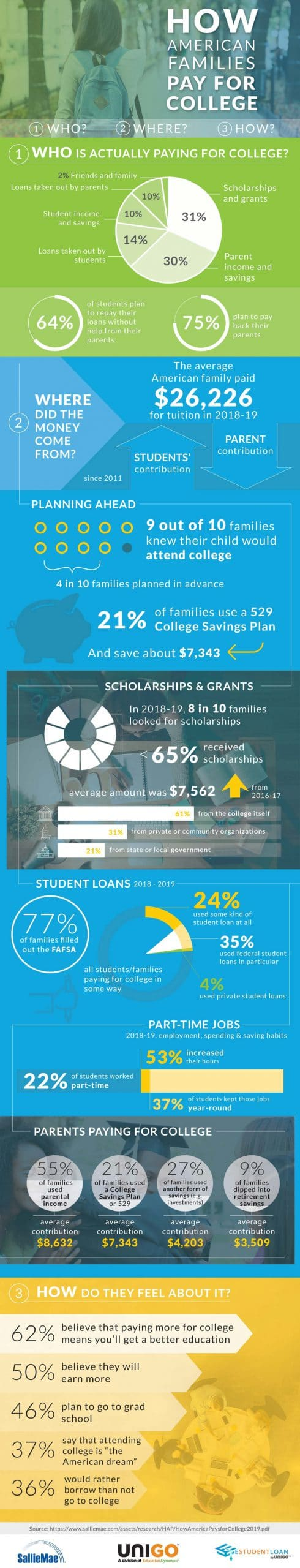 2020: How to Pay for College in America