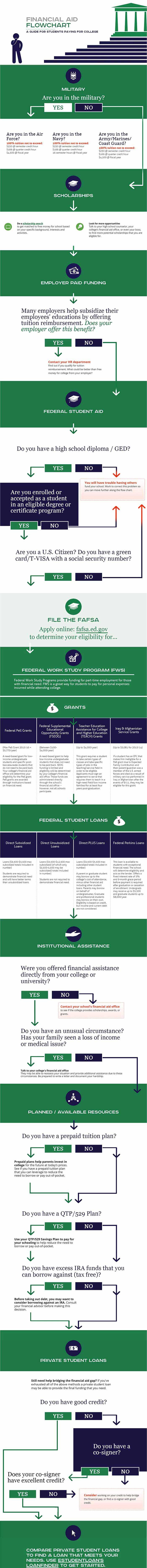 financial aid flowchart