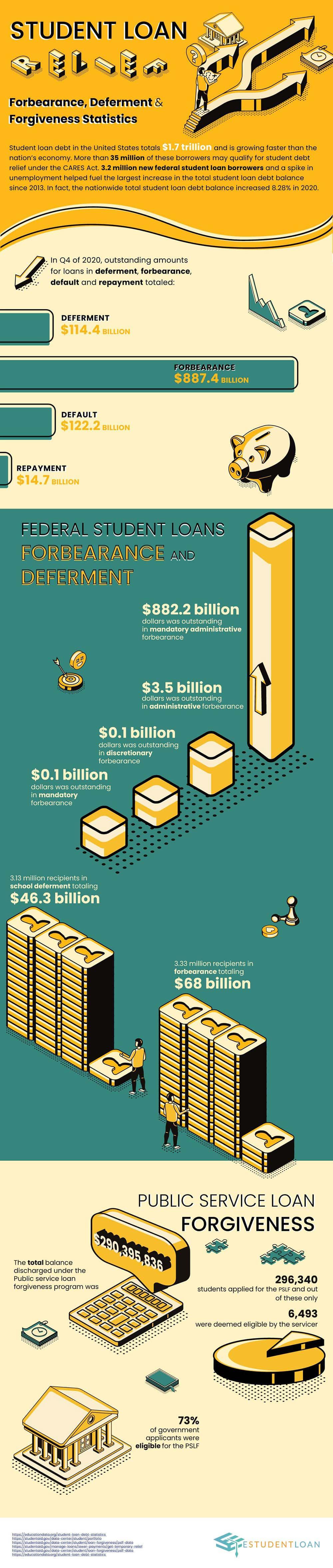 StudentLoan Forbearance Infographic
